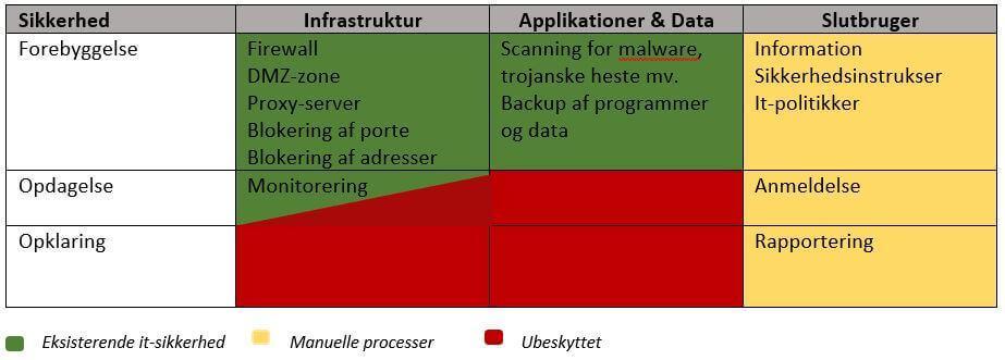Sikkerheds Matrix